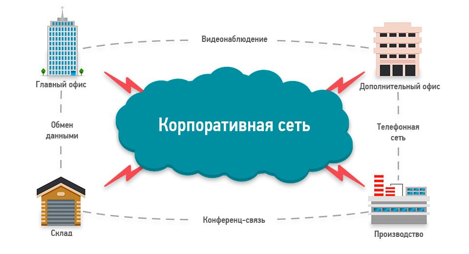 Корпоративная wifi сеть